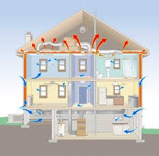 This image shows how a house's natural stack effect pulls air in from the bottom and pushes it out through the top.